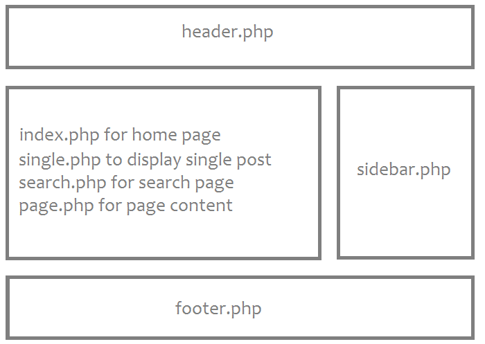https://www.sitepoint.com/the-wordpress-template-hierarchy/
